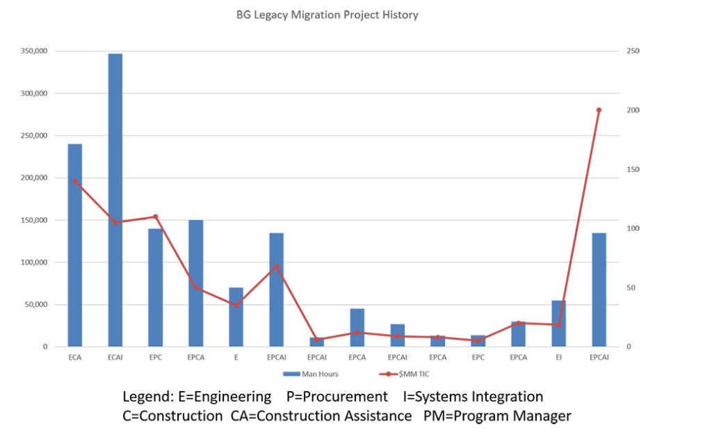 Burrow-Global-Migration-Project-History