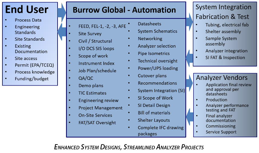 Automation Process Analyzer Services Contractor | Burrow