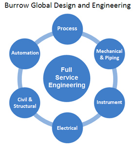 Comprehensive Engineering Expertise