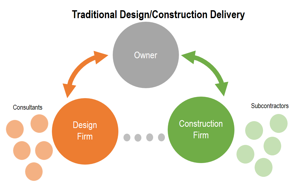 Traditional Design Construction Delivery